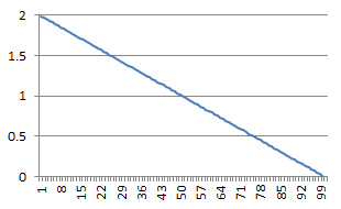 Percentage of range of differences