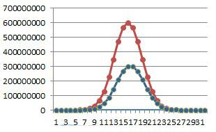 Chart to compare total vs 'top bit set' permutation counts