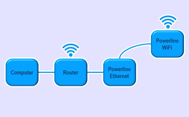 A minimal powerline network
