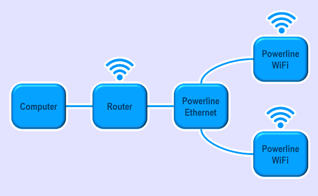 Adding a new WiFi adapter to an existing network